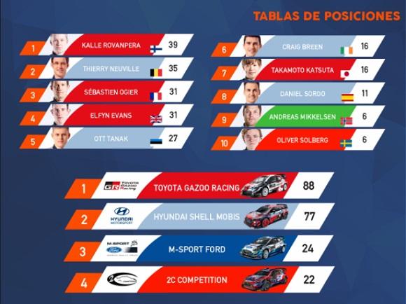 GRECIA REGRESA AL CALENDARIO DEL WRC